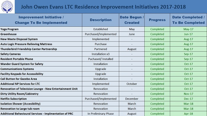 LTC Quality Improvement Initiates 2017 -18