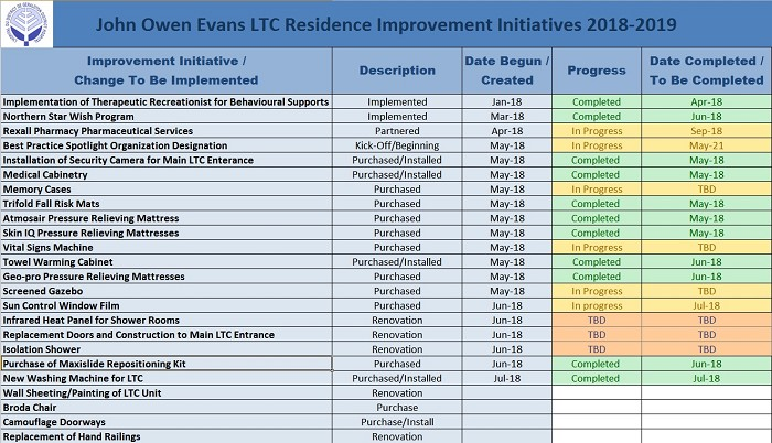 LTC 2018-2019 QI Improvements